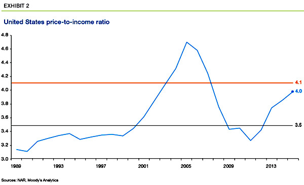 US Housing Price to Income Ratio