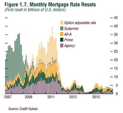 Credit Suisse Mortgage Reset Chart